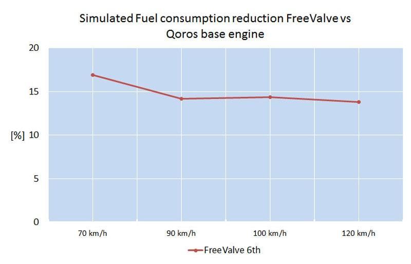 FreeValve-Qoros-fuel-Consumption
